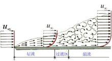 瀑布模型、敏捷方法之外,什么模型更合适?敏捷iSpiik产品说 4